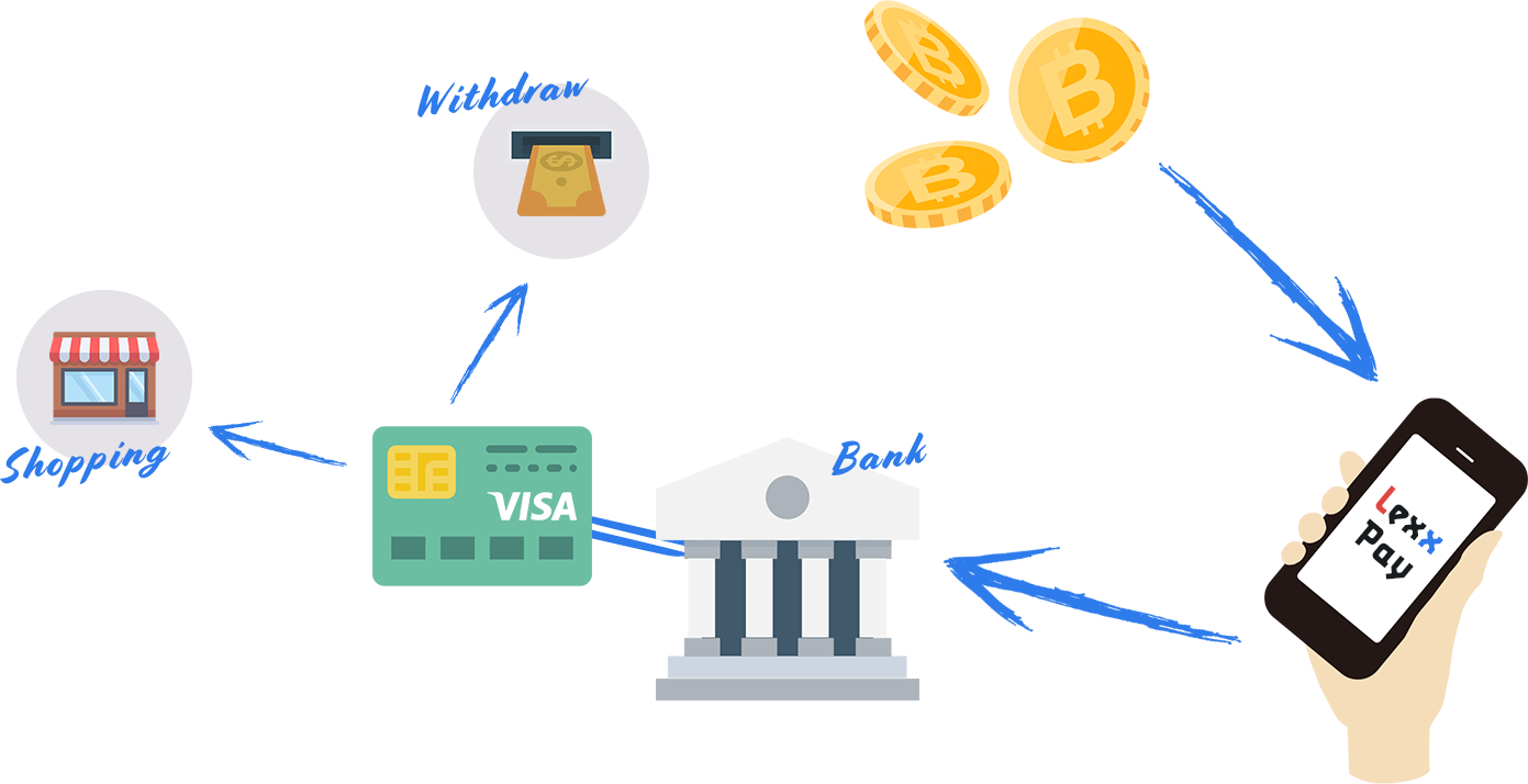Deposit with Bitcoin, Withdraw VISA.